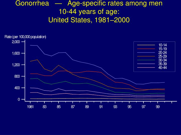 Gonorrhea   —   Age-specific rates among men 10-44 years of age: