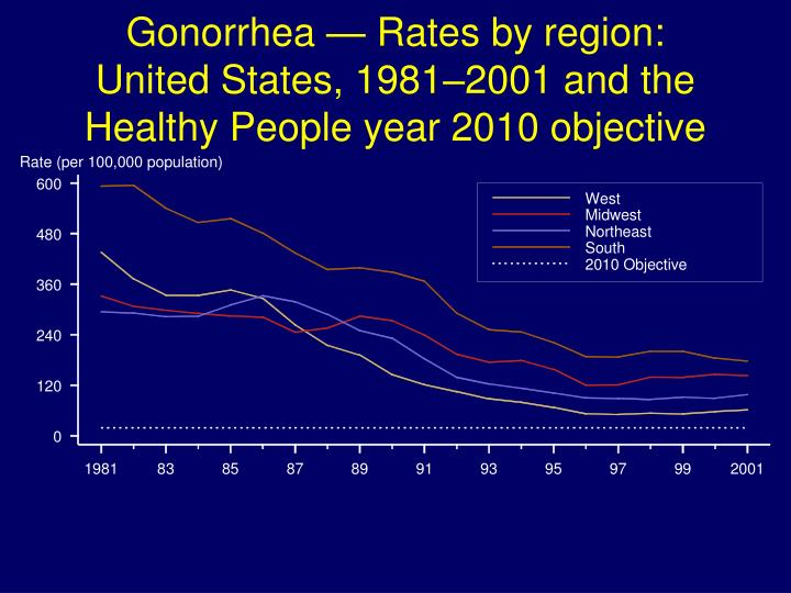 Gonorrhea — Rates by region: United States, 1981–2001 and the Healthy People year 2010 objective