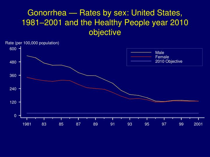 Gonorrhea — Rates by sex: United States, 1981–2001 and the Healthy People year 2010 objective