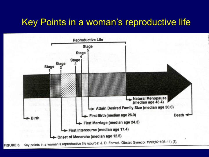 Key Points in a woman's reproductive life
