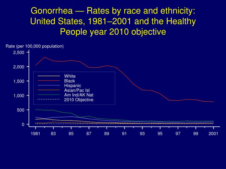 Gonorrhea — Rates by race and ethnicity: United States, 1981–2001 and the Healthy People year 2010 objective