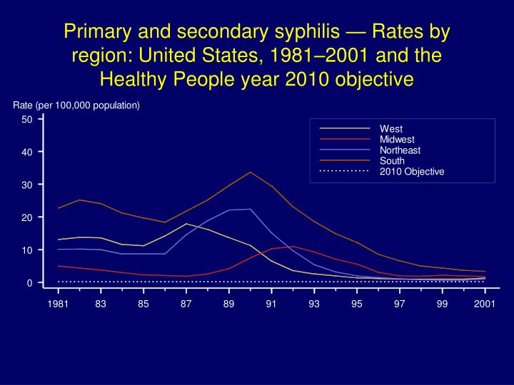 Primary and secondary syphilis — Rates by region: United States, 1981–2001 and the Healthy People year 2010 objective