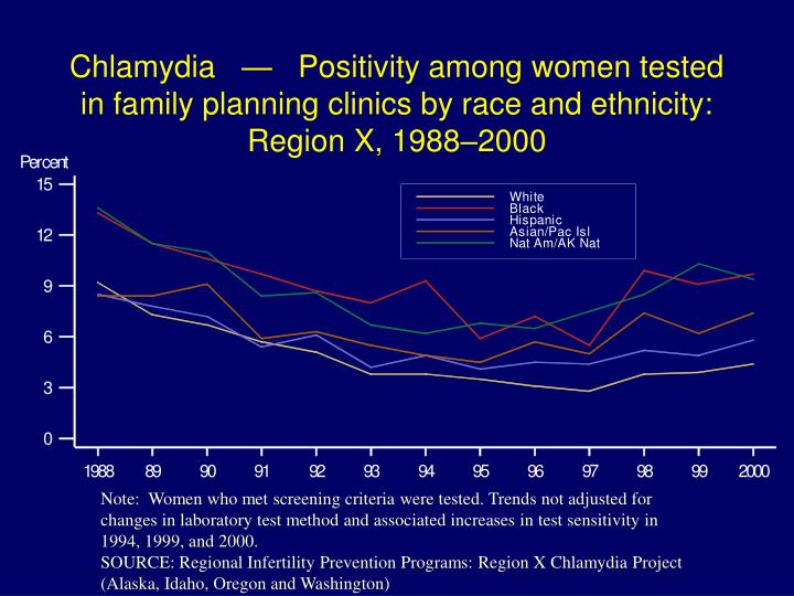 Chlamydia   —   Positivity among women tested in family planning clinics by race and ethnicity: Region X, 1988–2000