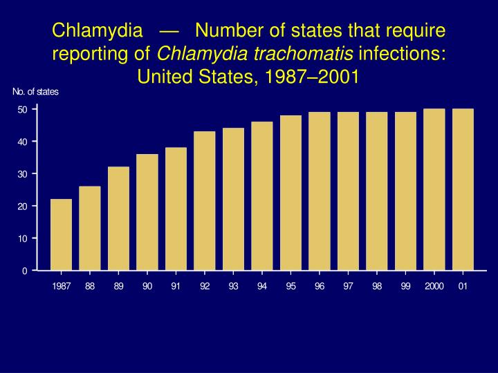 Chlamydia   —   Number of states that require reporting of