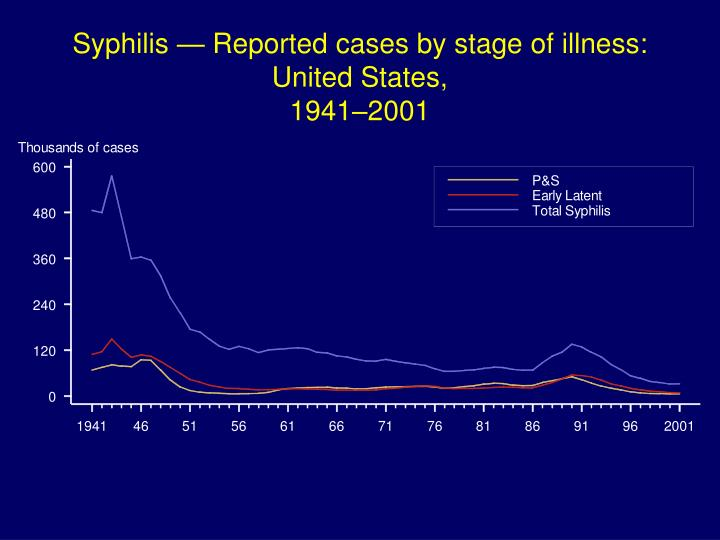 Syphilis — Reported cases by stage of illness: United States,