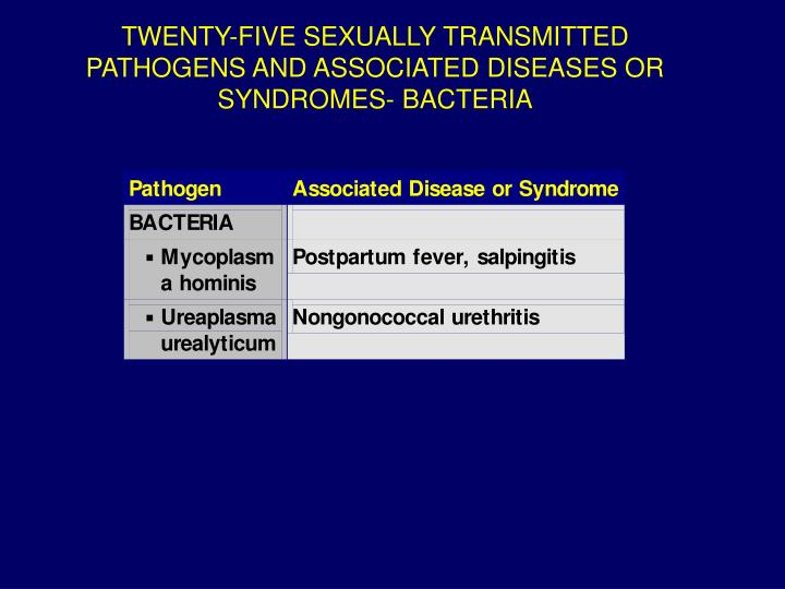 TWENTY-FIVE SEXUALLY TRANSMITTED PATHOGENS AND ASSOCIATED DISEASES OR SYNDROMES- BACTERIA