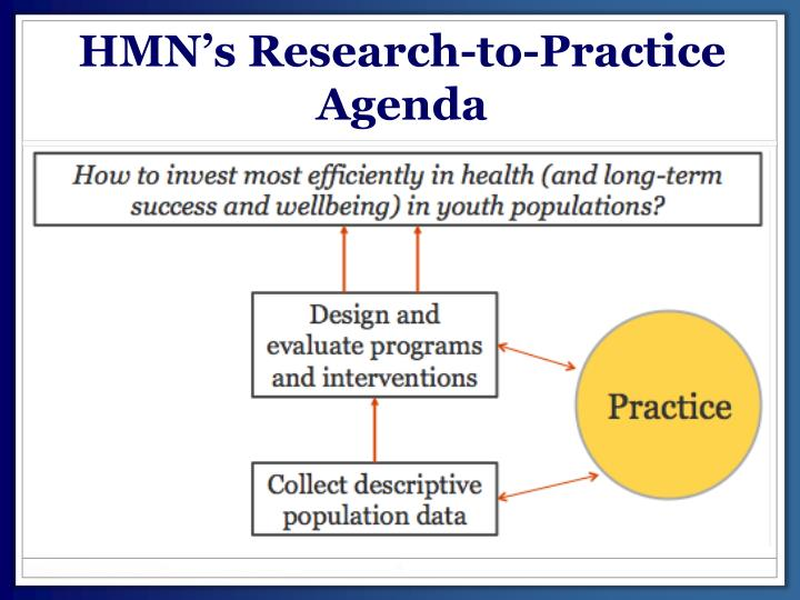 HMN's Research-to-Practice Agenda