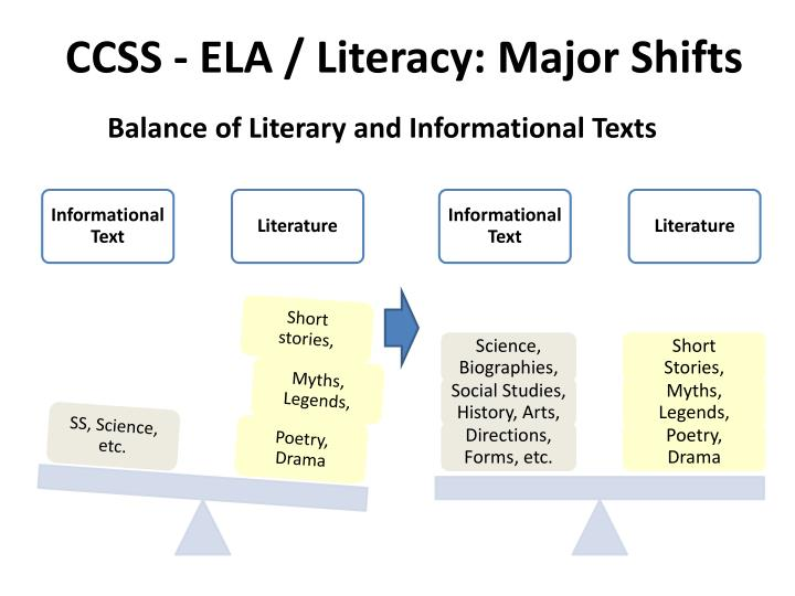 CCSS - ELA / Literacy: Major Shifts