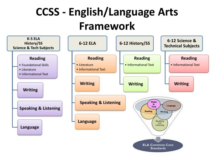 CCSS - English/Language Arts