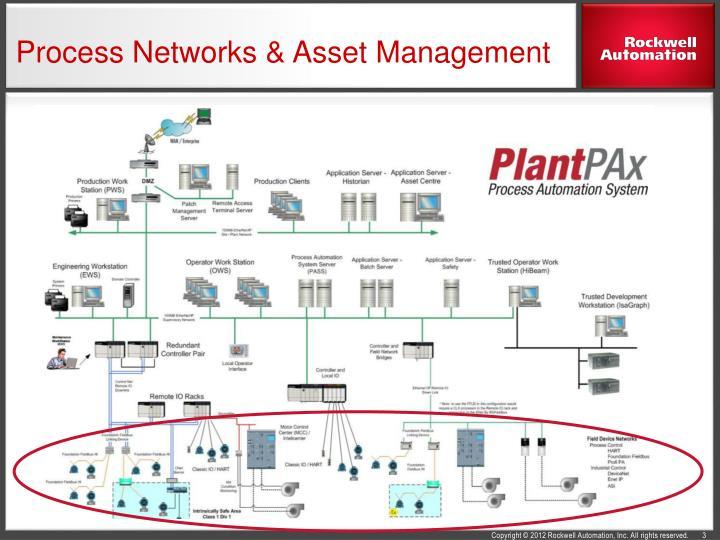 Process Networks & Asset Management