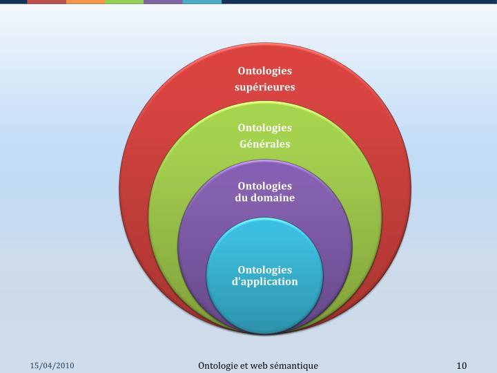 Ontologie et web sémantique