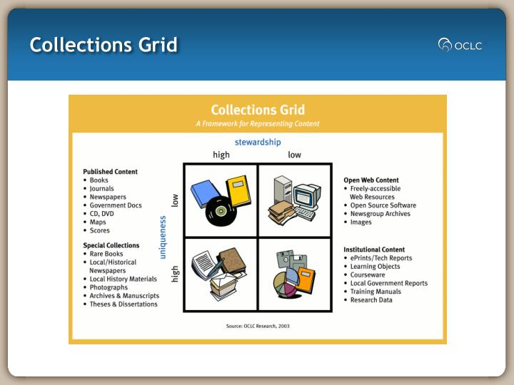 Collections Grid