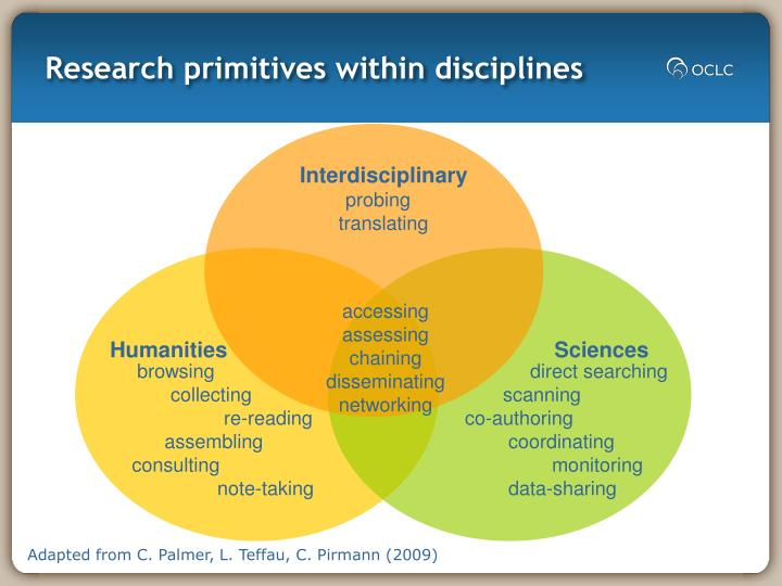Research primitives within disciplines