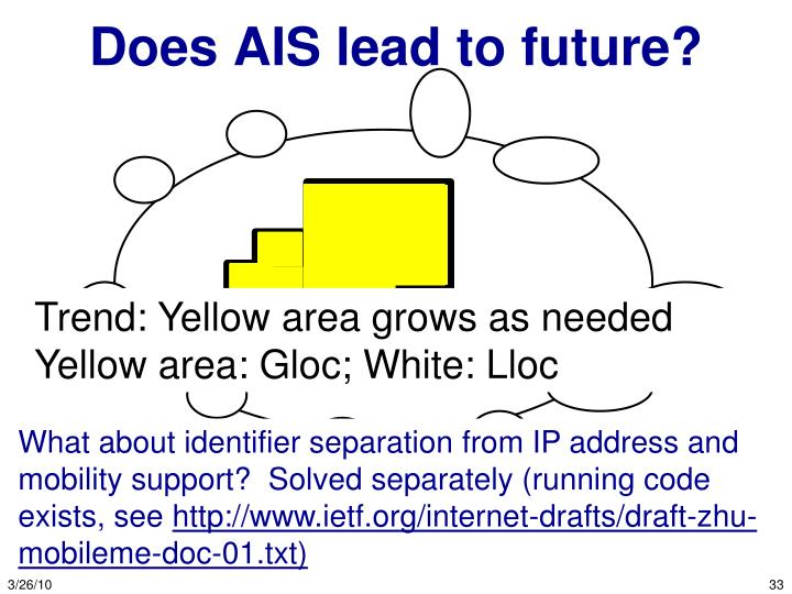 Does AIS lead to future?