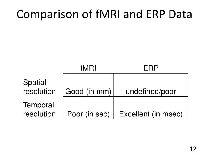 Comparison of fMRI and ERP Data