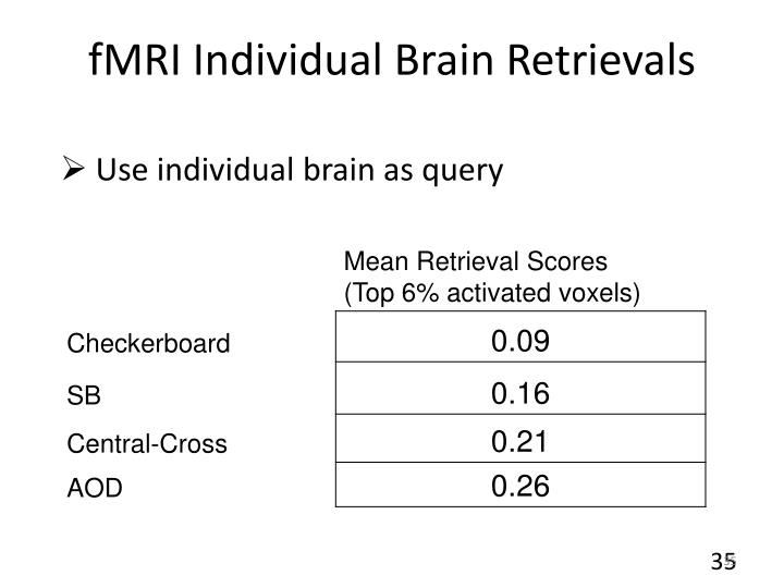 fMRI Individual Brain Retrievals