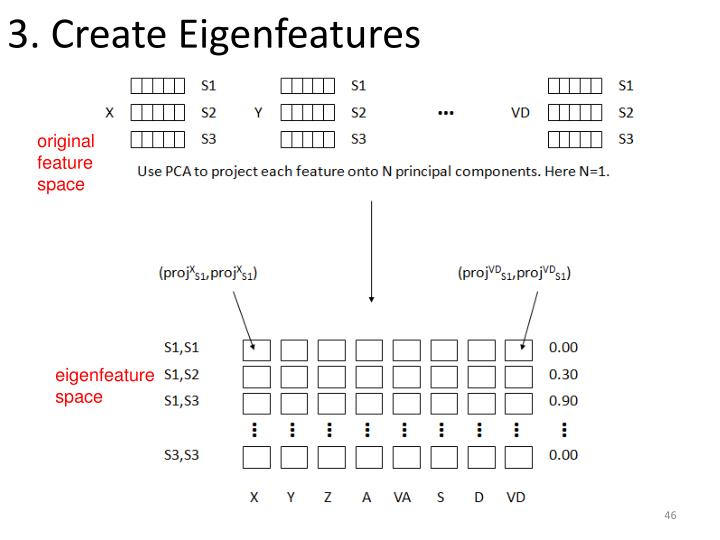 3. Create Eigenfeatures