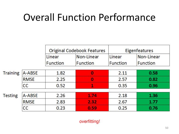 Overall Function Performance
