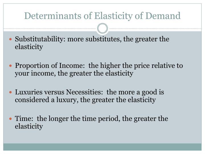 Determinants of Elasticity of Demand