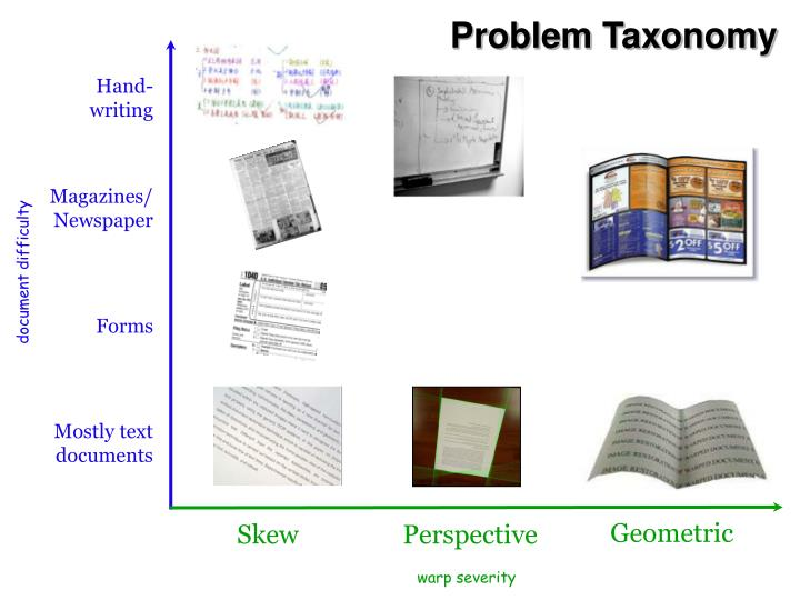 Problem Taxonomy