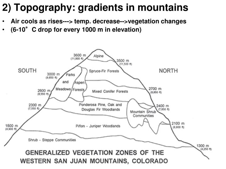 2) Topography: gradients in mountains