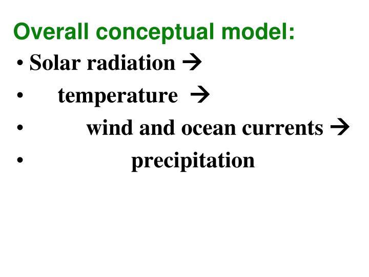 Overall conceptual model: