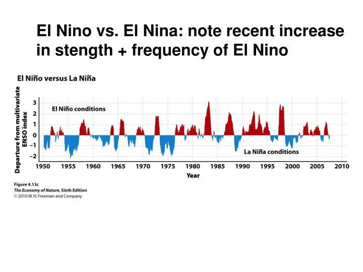 El Nino vs. El Nina: note recent increase
