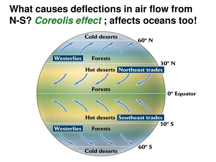 What causes deflections in air flow from N-S?