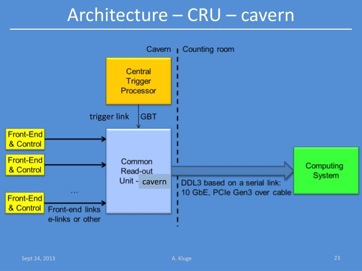 Architecture – CRU – cavern