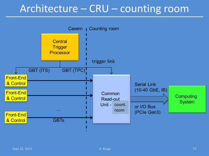 Architecture – CRU – counting room