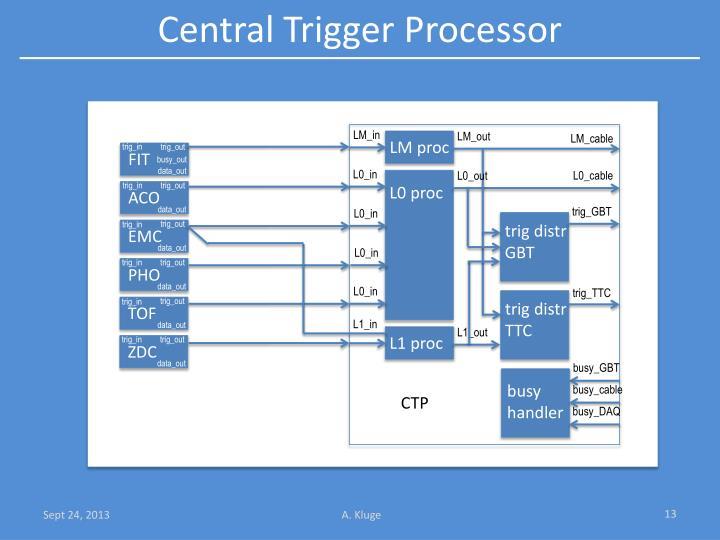 Central Trigger Processor