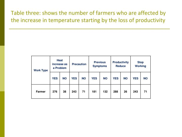 Table three: shows the number of farmers who are affected by the increase in temperature starting by the loss of productivity