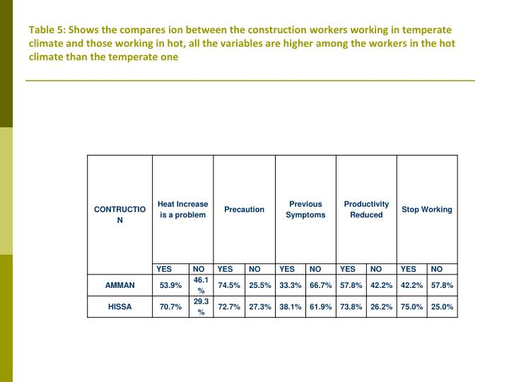 Table 5: Shows the compares ion between the construction workers working in temperate climate and those working in hot, all the variables are higher among the workers in the hot climate than the temperate one
