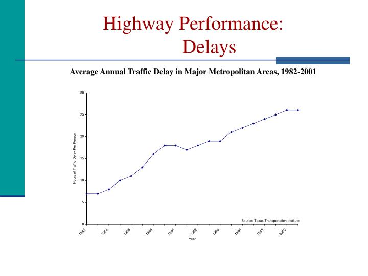 Highway performance delays