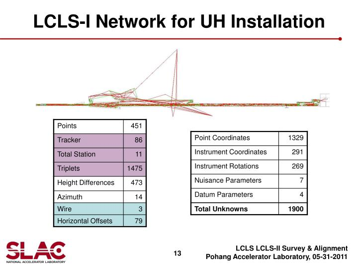 LCLS-I Network for UH Installation