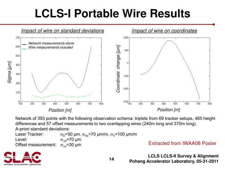 LCLS-I Portable Wire Results