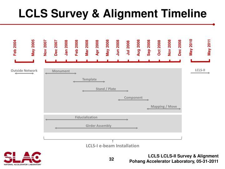 LCLS Survey & Alignment Timeline