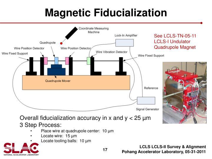 Magnetic Fiducialization