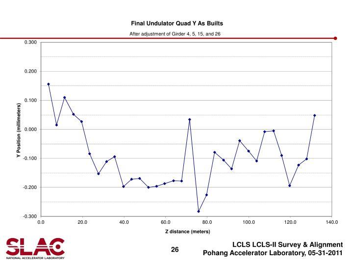 LCLS LCLS-II Survey & Alignment