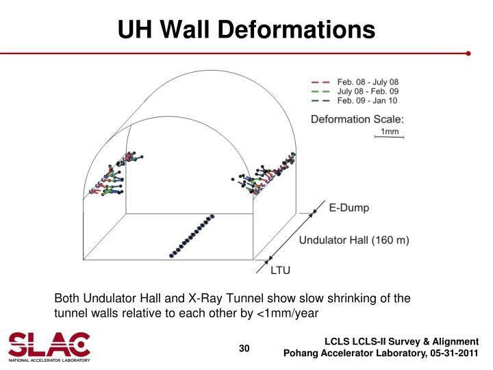 UH Wall Deformations