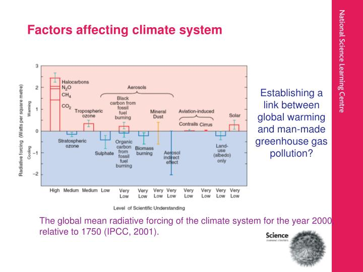 Factors affecting climate system