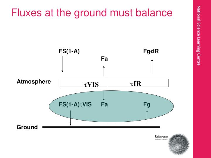 Fluxes at the ground must balance