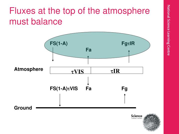 Fluxes at the top of the atmosphere must balance