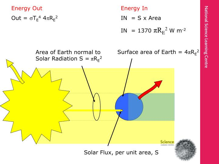 Area of Earth normal to Solar Radiation