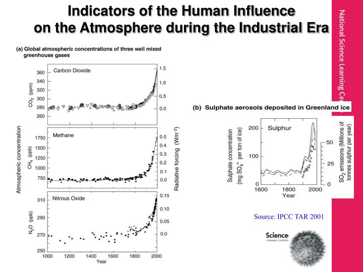 Indicators of the Human Influence