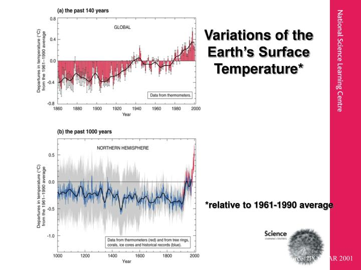 Variations of the Earth's Surface Temperature*