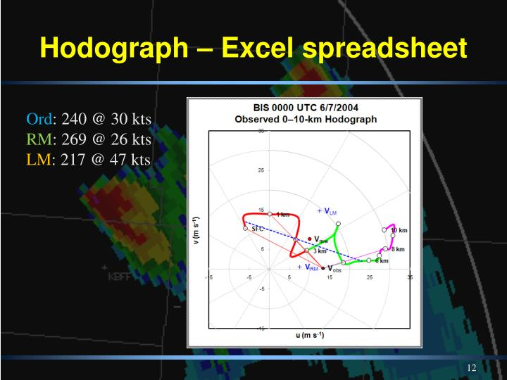 Hodograph – Excel spreadsheet