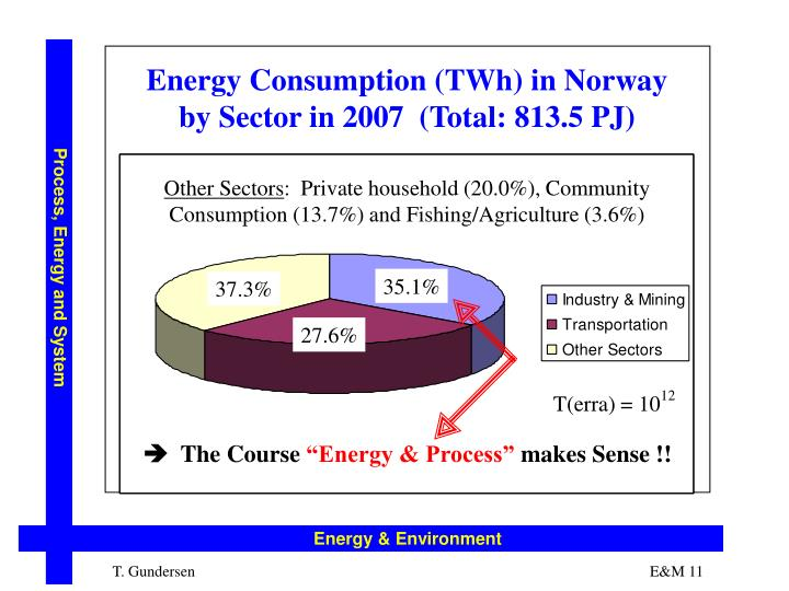 Energy Consumption (TWh) in Norway by Sector in 2007  (Total: 813.5 PJ)
