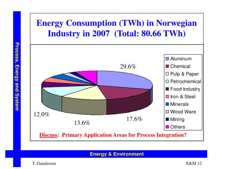 Energy Consumption (TWh) in Norwegian Industry in 2007  (Total: 80.66 TWh)