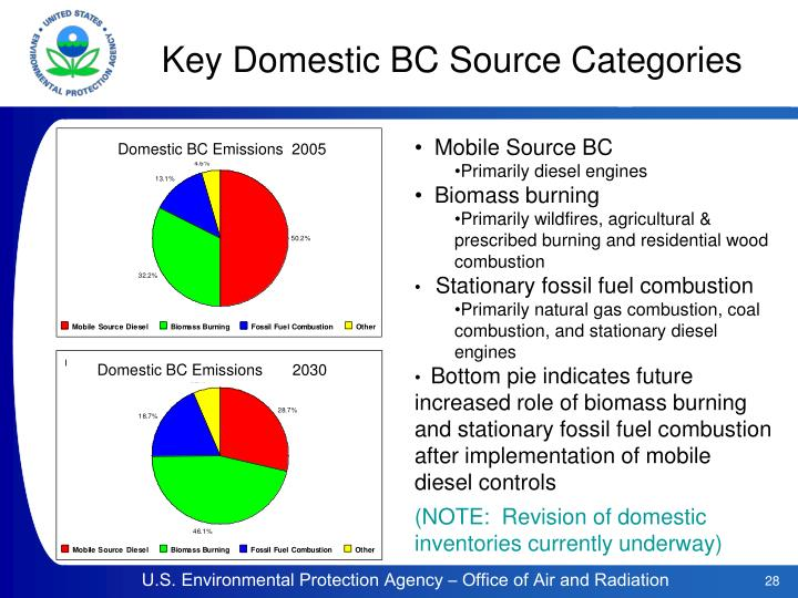 Key Domestic BC Source Categories